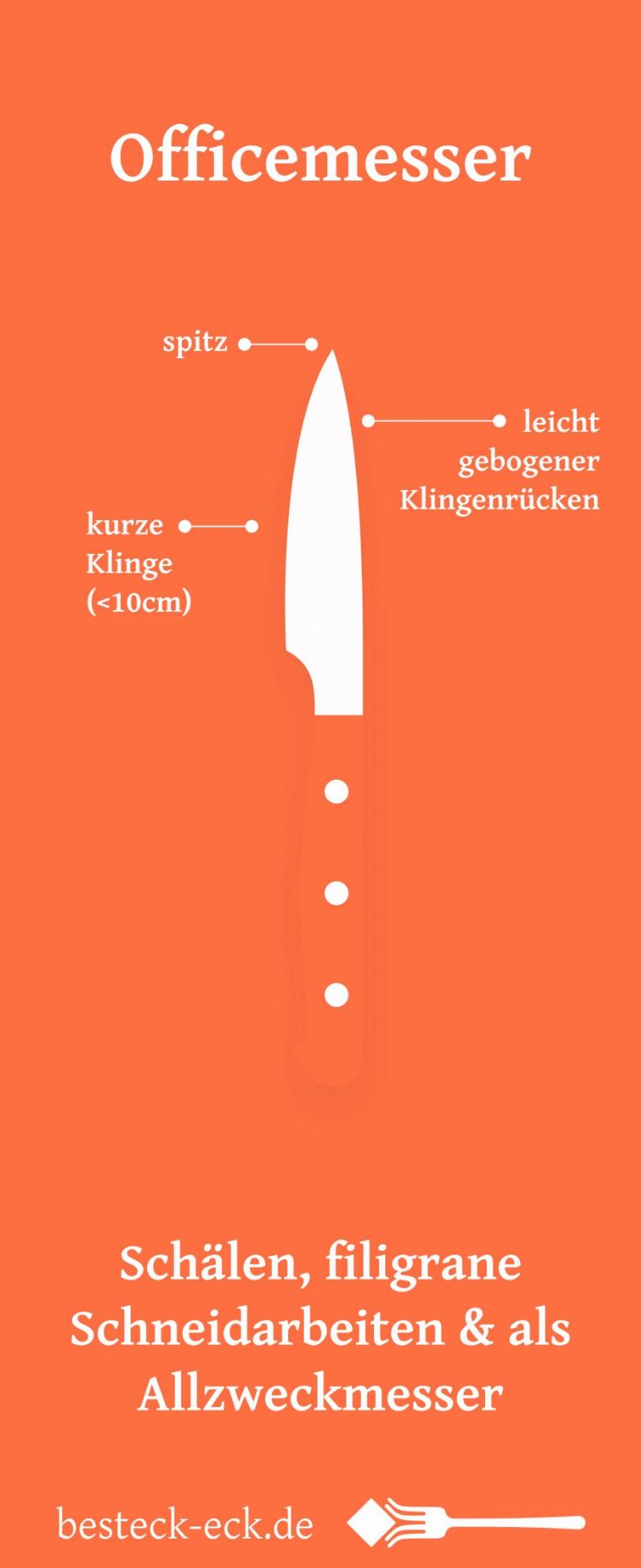 Infografik Officemesser